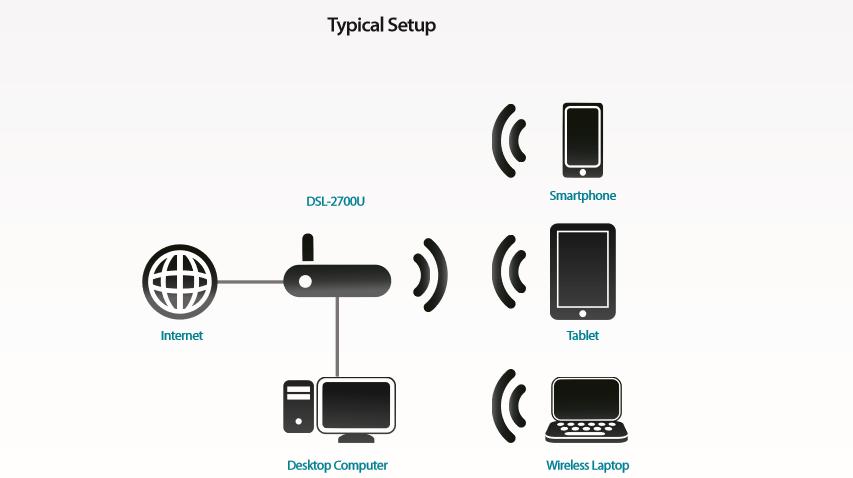 Thiết bị mạng D-Link DSL-2700U (Wifi)