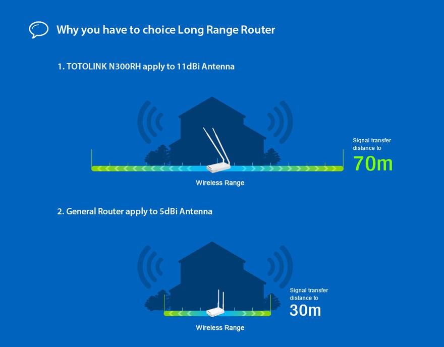 Router ToToLink N300RH - Phong Vũ