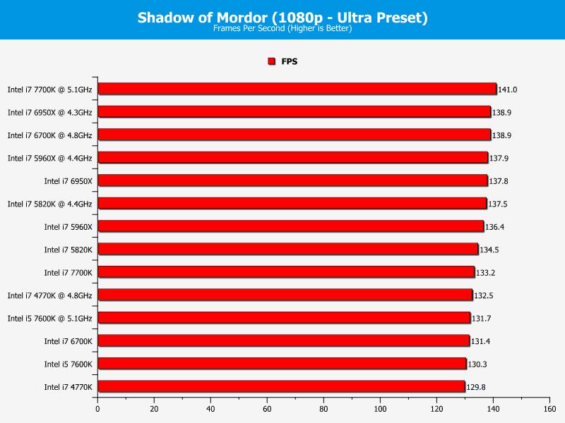 Hiệu năng CPU Intel Core I5-7600K