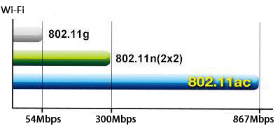 Thiết bị thu sóng - USB Wi-Fi ASUS AC53 Nano