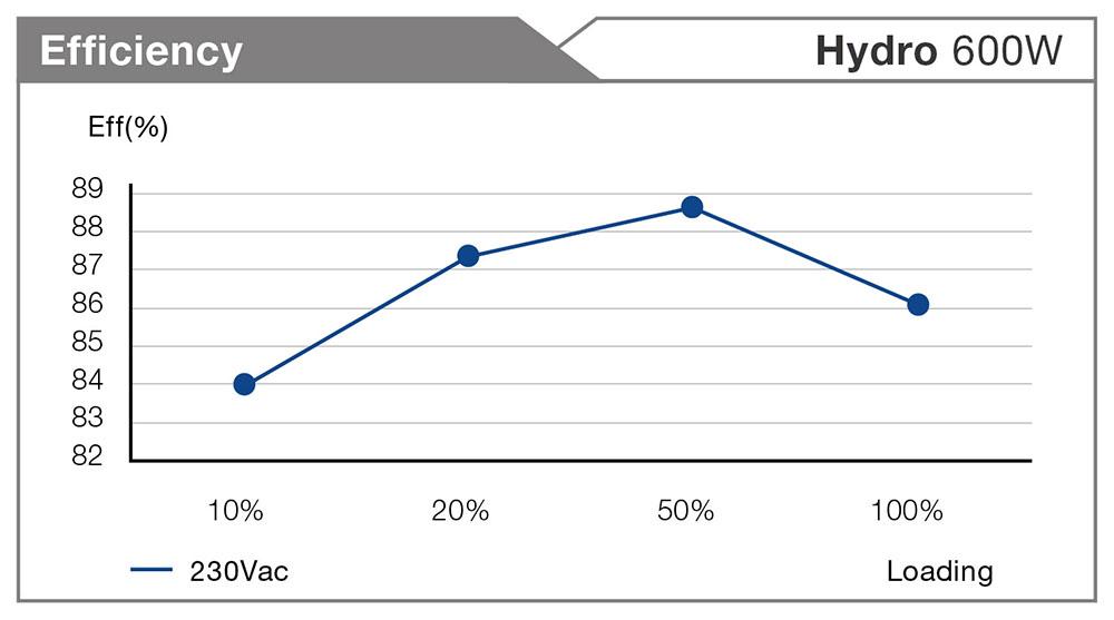 Nguồn FSP Hydro 600W