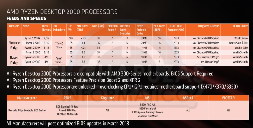 CPU AMD Gen 1 & Gen 2
