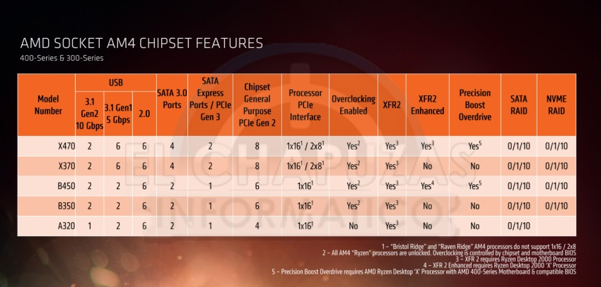 AMD Socket AM4 chipset features