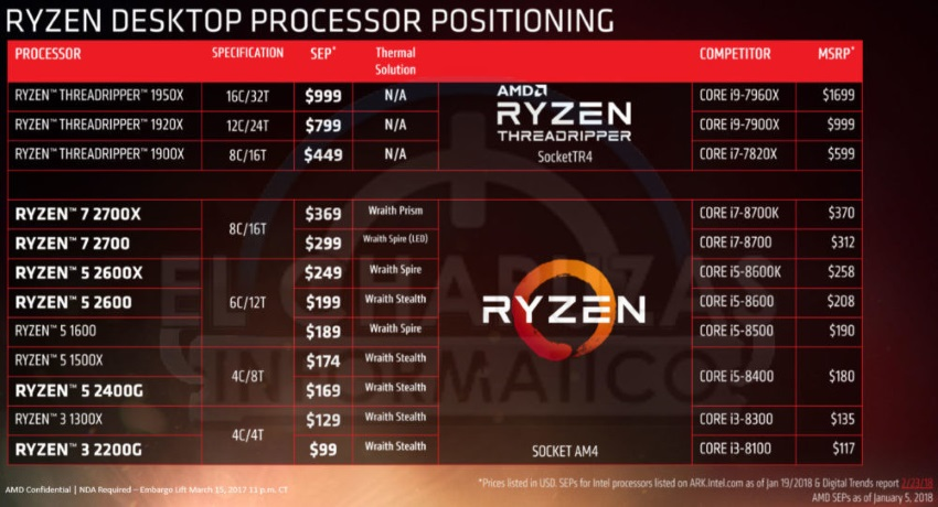 Ryzen desktop Processor positioning