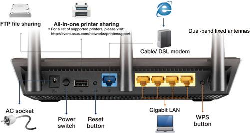 Router Asus RT-AC66U B1 USB linh hoạt