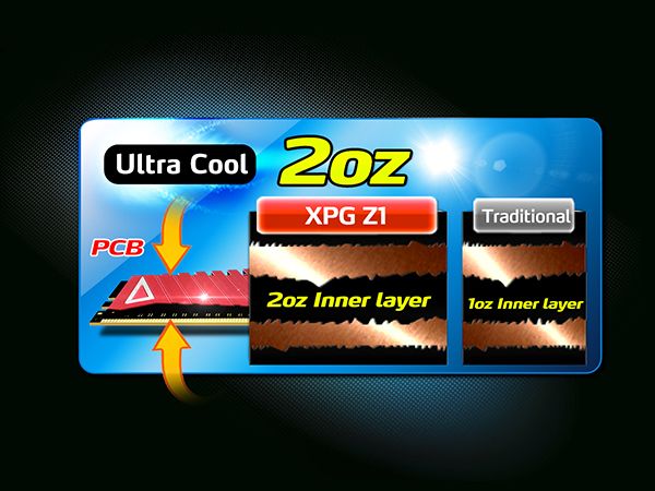 RAM XPG Z1 hoạt động mát mẻ với khả năng tản nhiệt mạnh mẽ