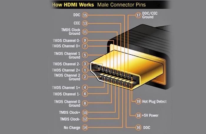 Cấu tạo của cáp HDMI