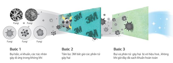 Máy lạnh - điều hòa LG Inverter 2.5 HP V24ENF được trang bị tấm lọc bụi 3M cao cấp