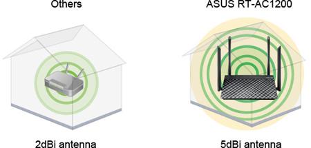 Router Wifi băng tần kép RT-AC1200
