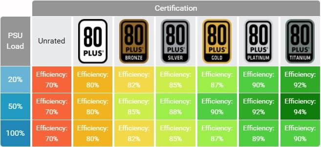 PSU efficiency