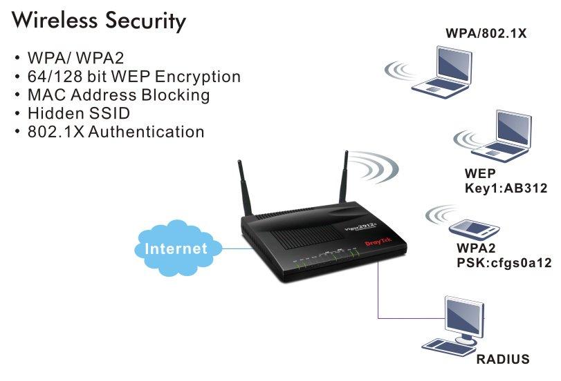 Router Wifi cân bằng tải DrayTek V2912FN