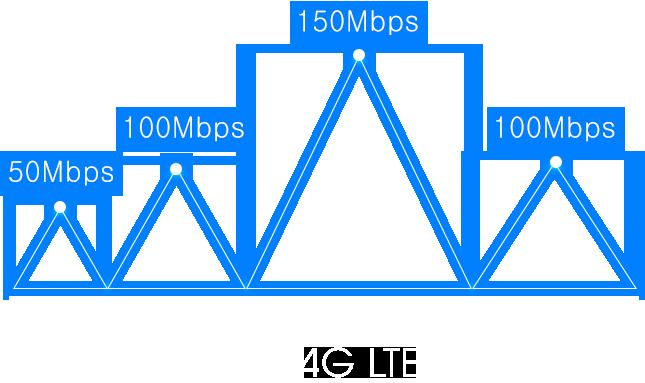 Router Bộ định tuyến 4G-LTE Totolink LR1200-tốc độ