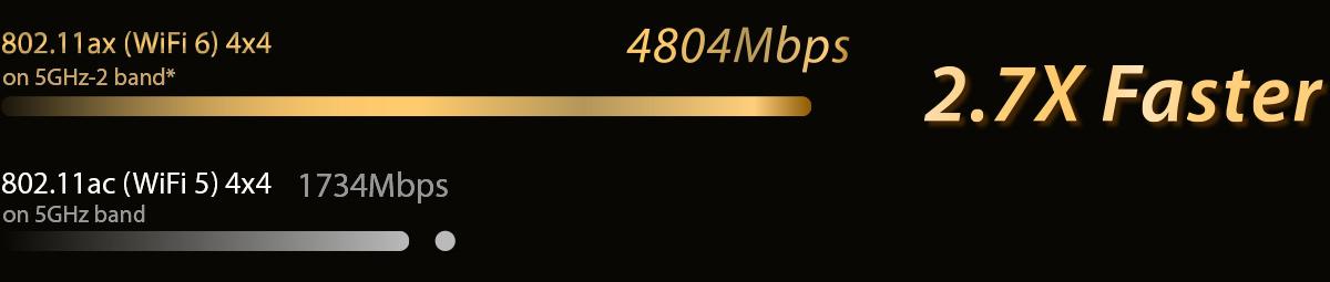 thiết bị định tuyến không dây Asus AiMesh AX6100 Wifi System RT-AX92U (2PK)-speed