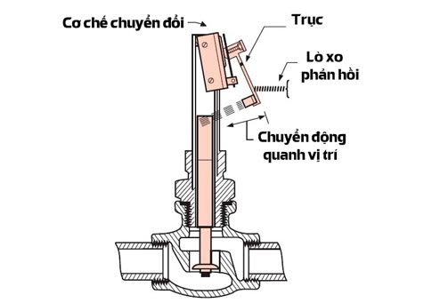 ferroli-kiem-soat-dong-chay