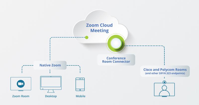 Zoom-CRC---Conference-Room-Connector-(H323-SIP)