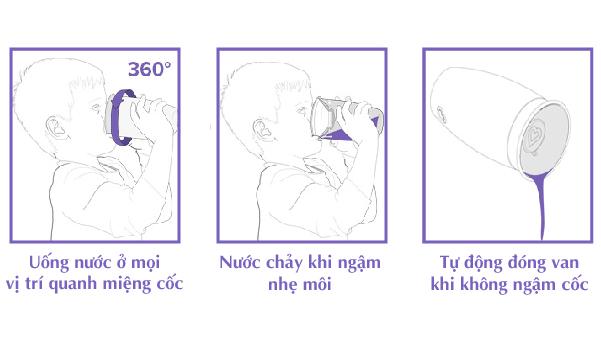 Cách sử dụng Cốc tập uống 360 độ Munchkin có nắp