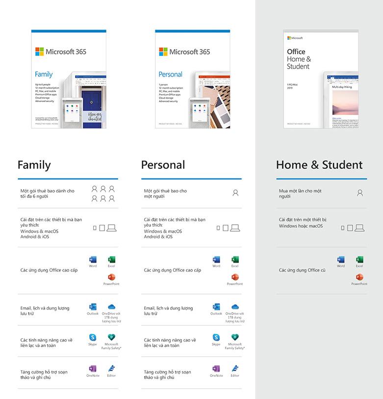 Phần mềm Microsoft 365 Personal English APAC EM Subscr 1YR Medialess P6 (QQ2-00983) | Lựa chọn giải pháp